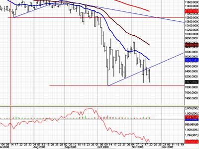 Stock Market diving