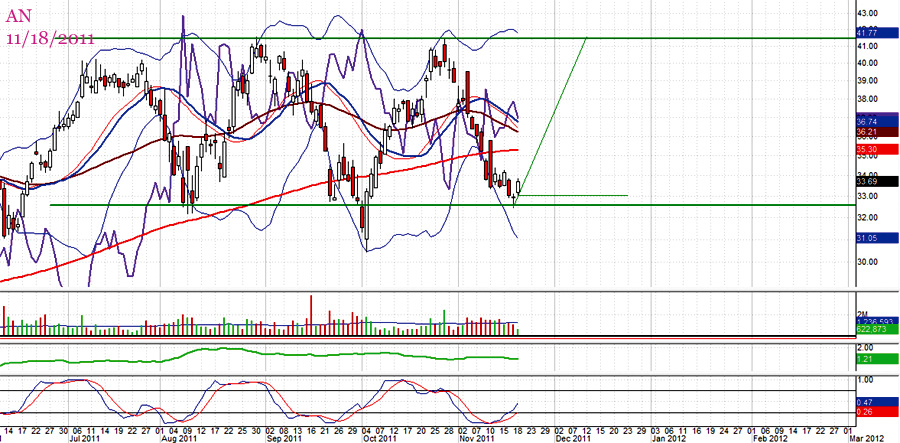 Autonation (AN) range trade