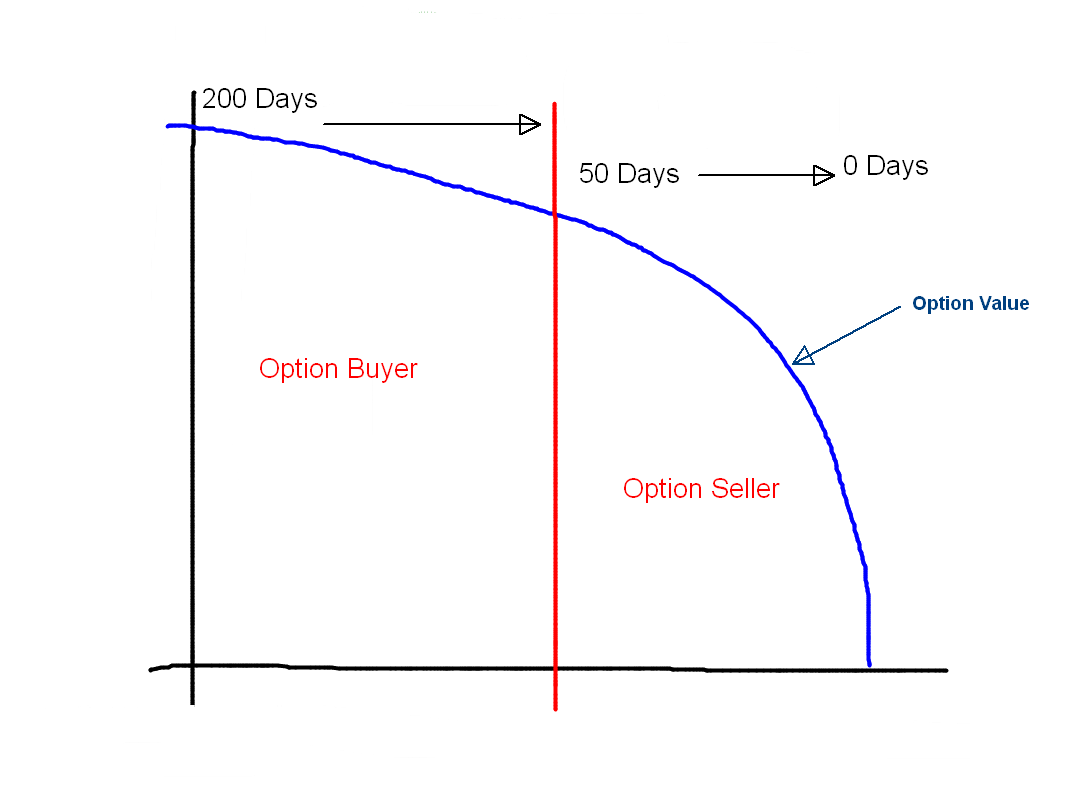 Stock options expiration time