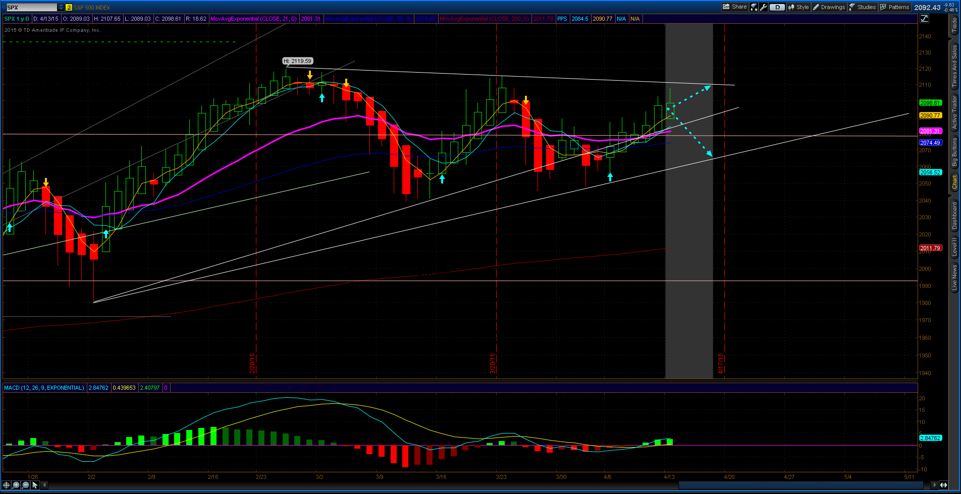 SPX expected move