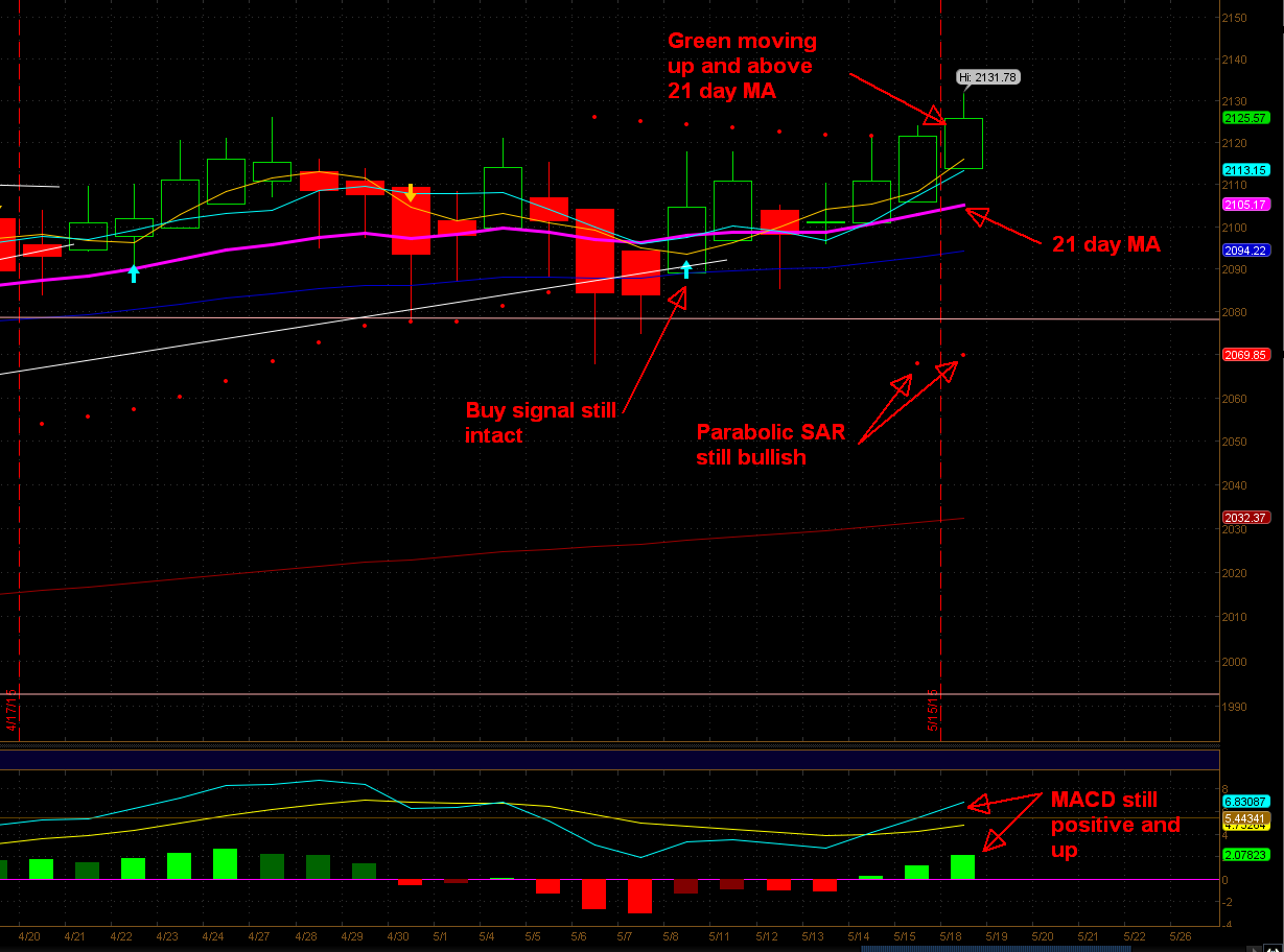 SPX move daily