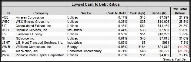 Zooming in on Cash Flow to Debt Ratios to Determine Company's Value
